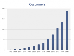 Customer flow statistic