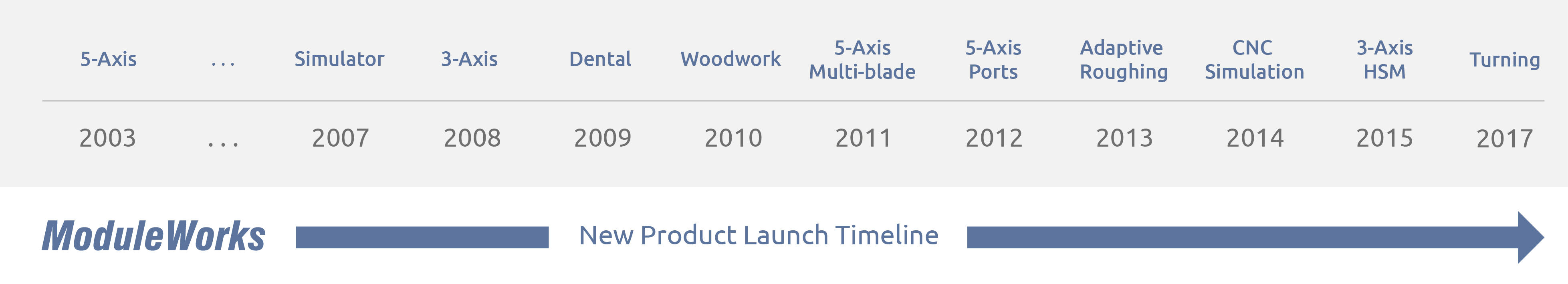 Timeline ModuleWorks 2017