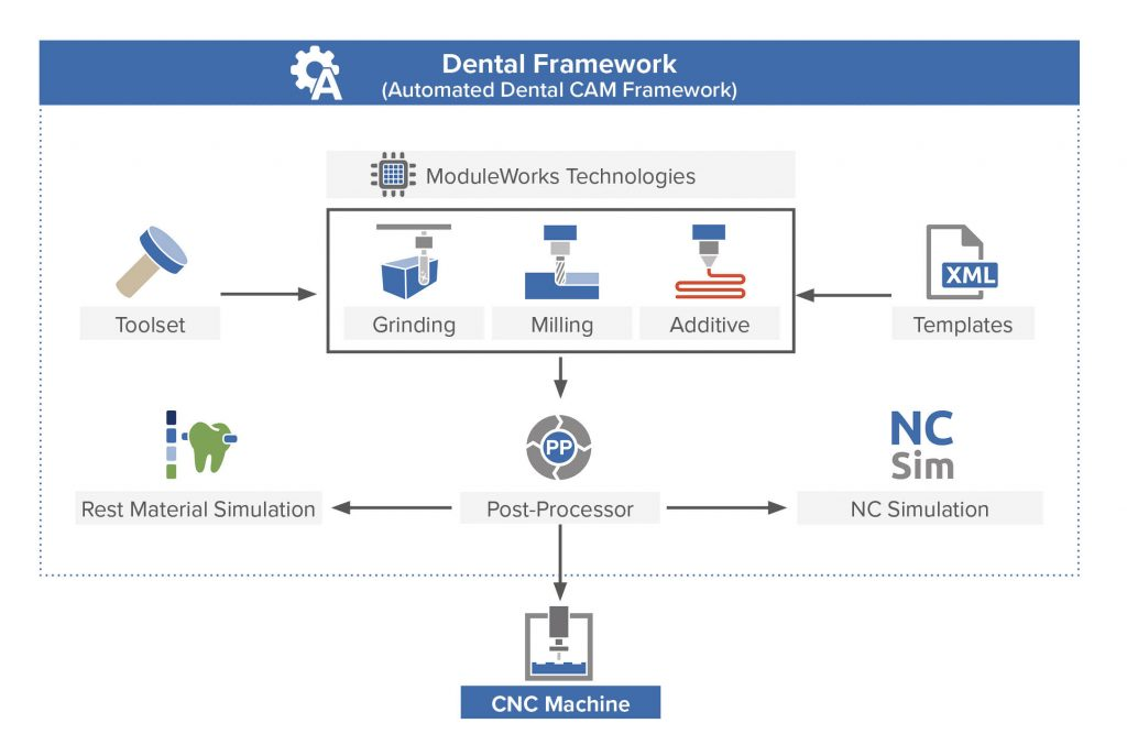 ModuleWorks_Info_Grafik_Dentalframework