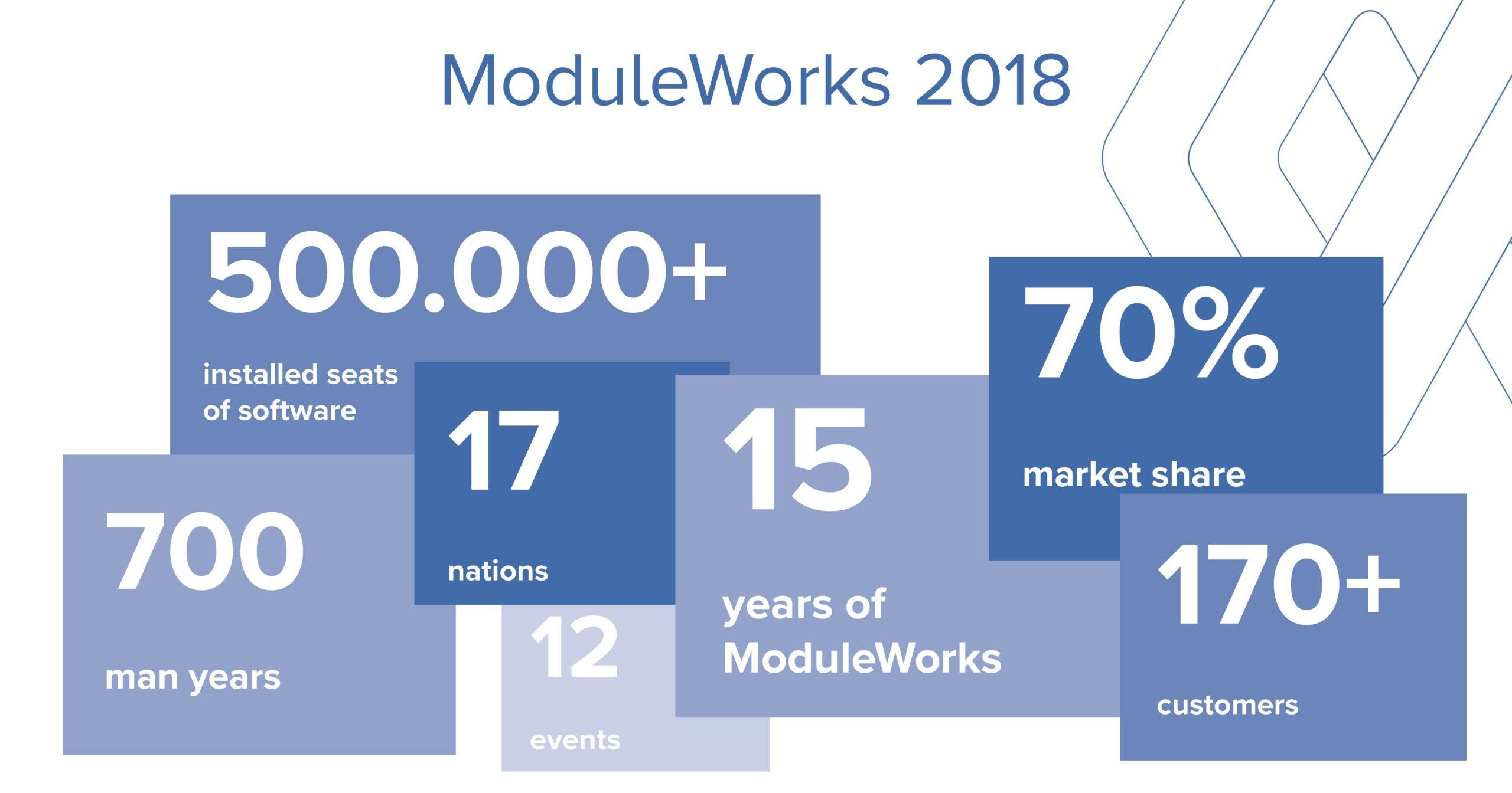 ModuleWorks_Jahresrueckblick_2018