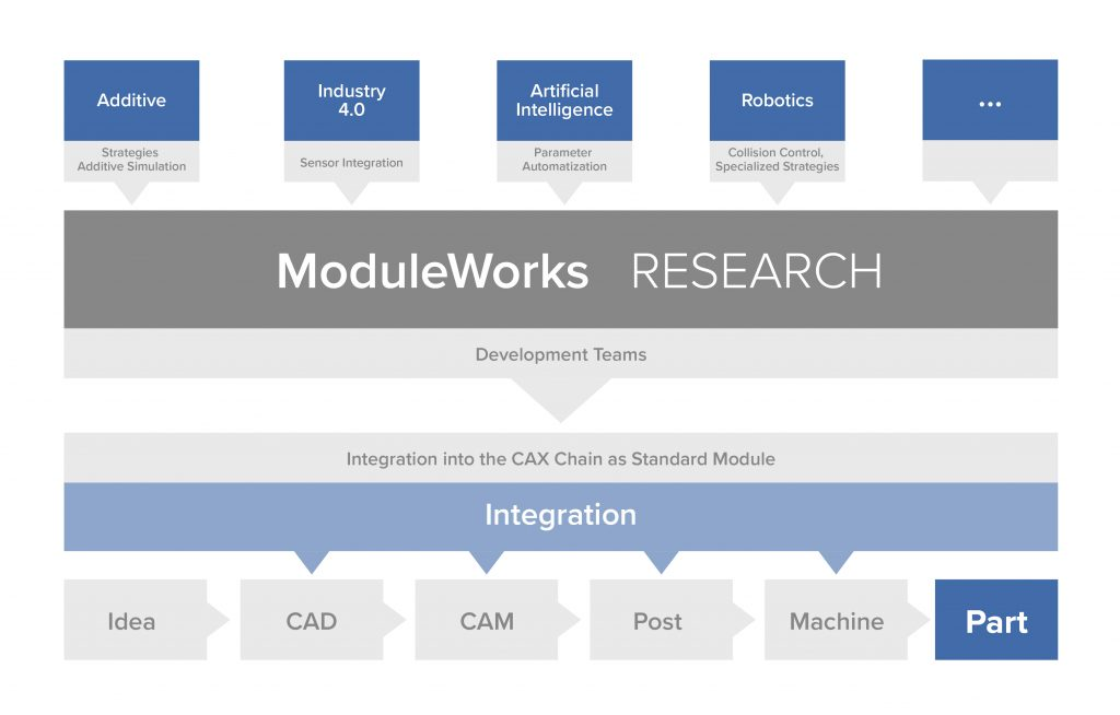 ModuleWorks Research