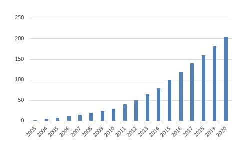 Customers Graph