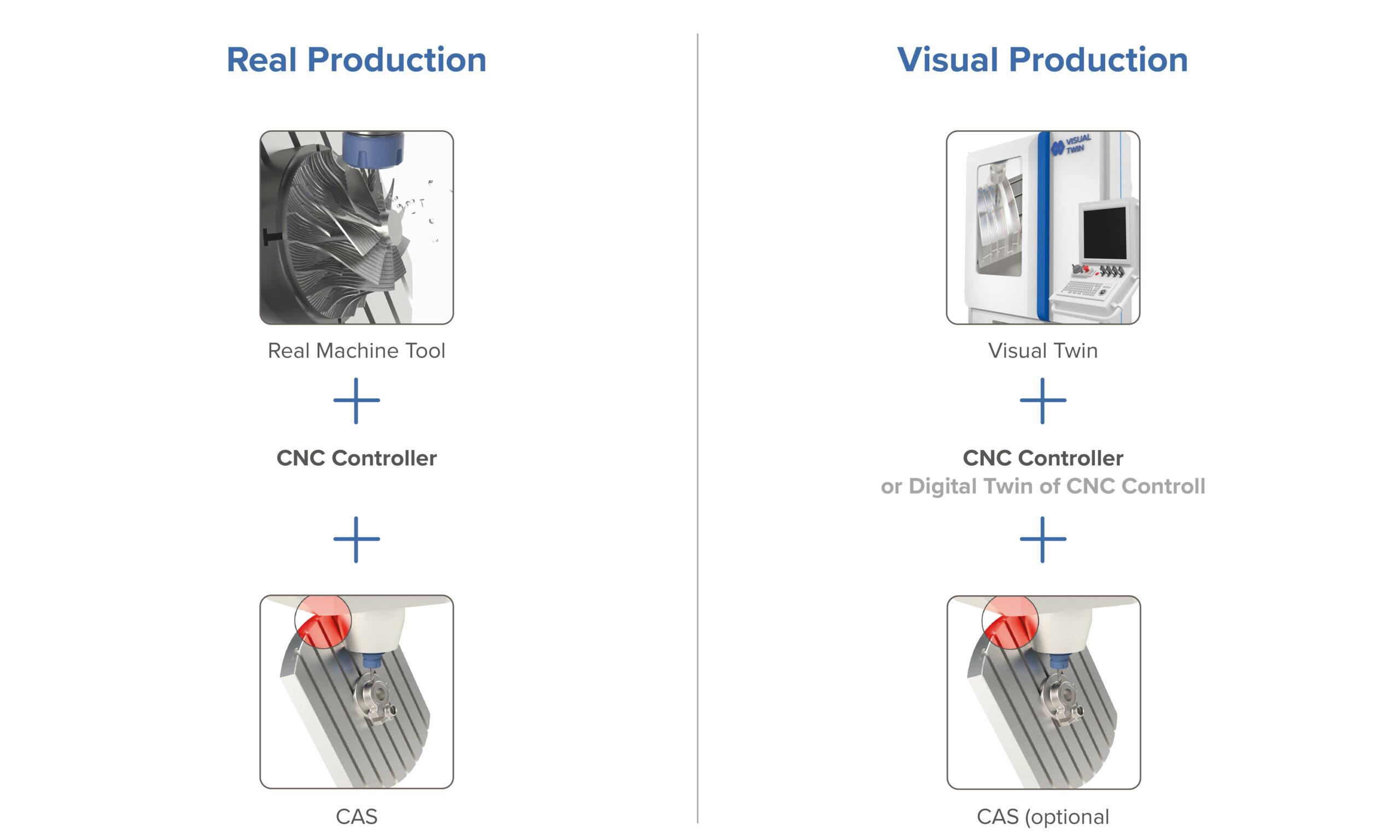 Visual Twin Grafik